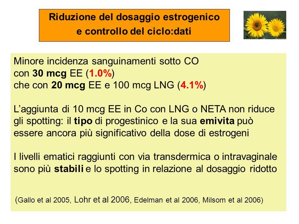 Riduzione del dosaggio estrogenico e controllo del ciclo:dati