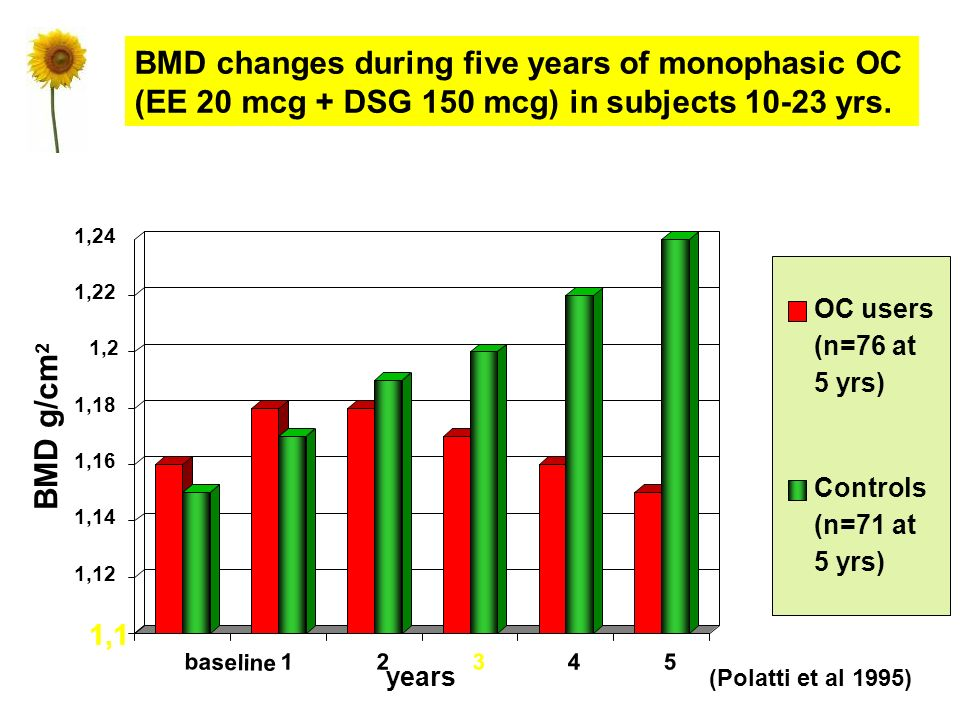 BMD changes during five years of monophasic OC (EE 20 mcg + DSG 150 mcg) in subjects 10-23 yrs.