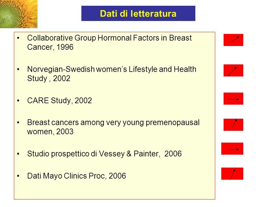 Dati di letteratura Collaborative Group Hormonal Factors in Breast Cancer, 1996. Norvegian-Swedish women's Lifestyle and Health Study , 2002.