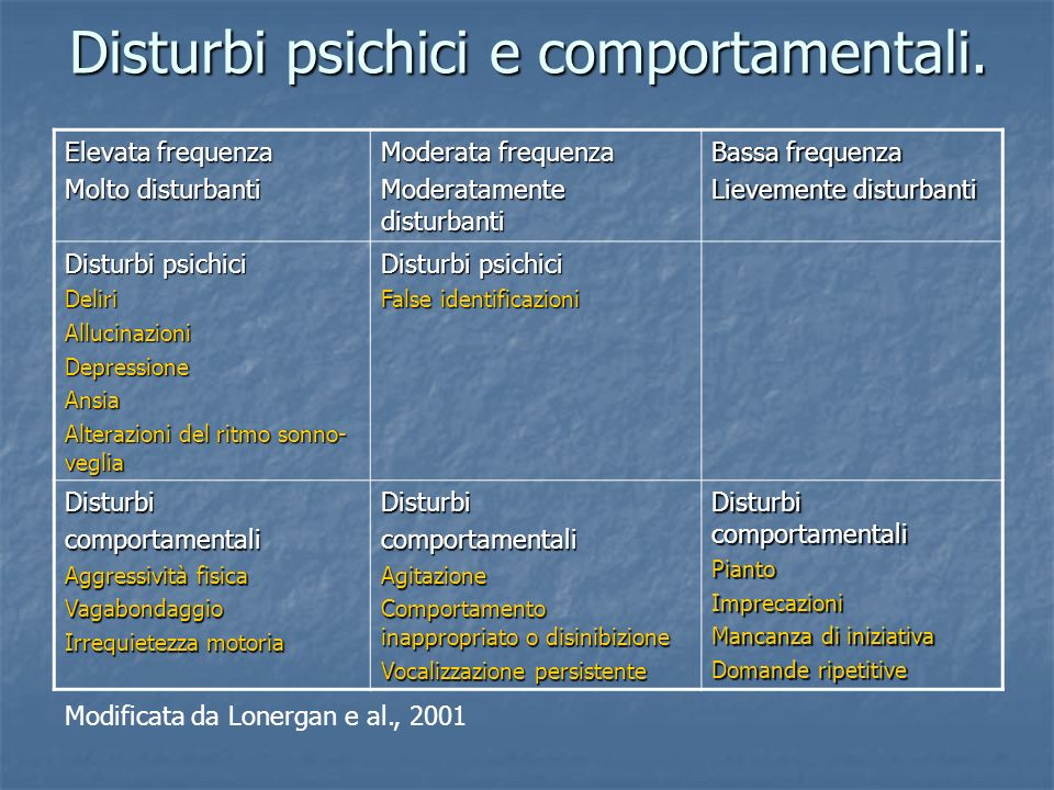 Disturbi psichici e comportamentali.