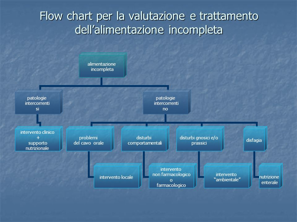 Flow chart per la valutazione e trattamento dell'alimentazione incompleta