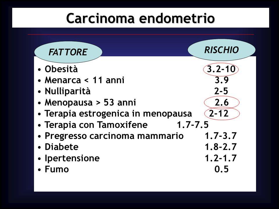 Carcinoma endometrio RISCHIO FATTORE Obesità 3.2-10