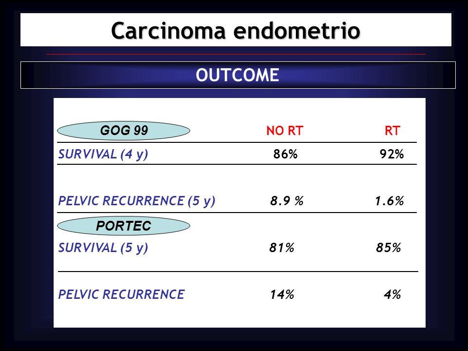 Carcinoma endometrio OUTCOME SURVIVAL (4 y) 86% 92% GOG 99