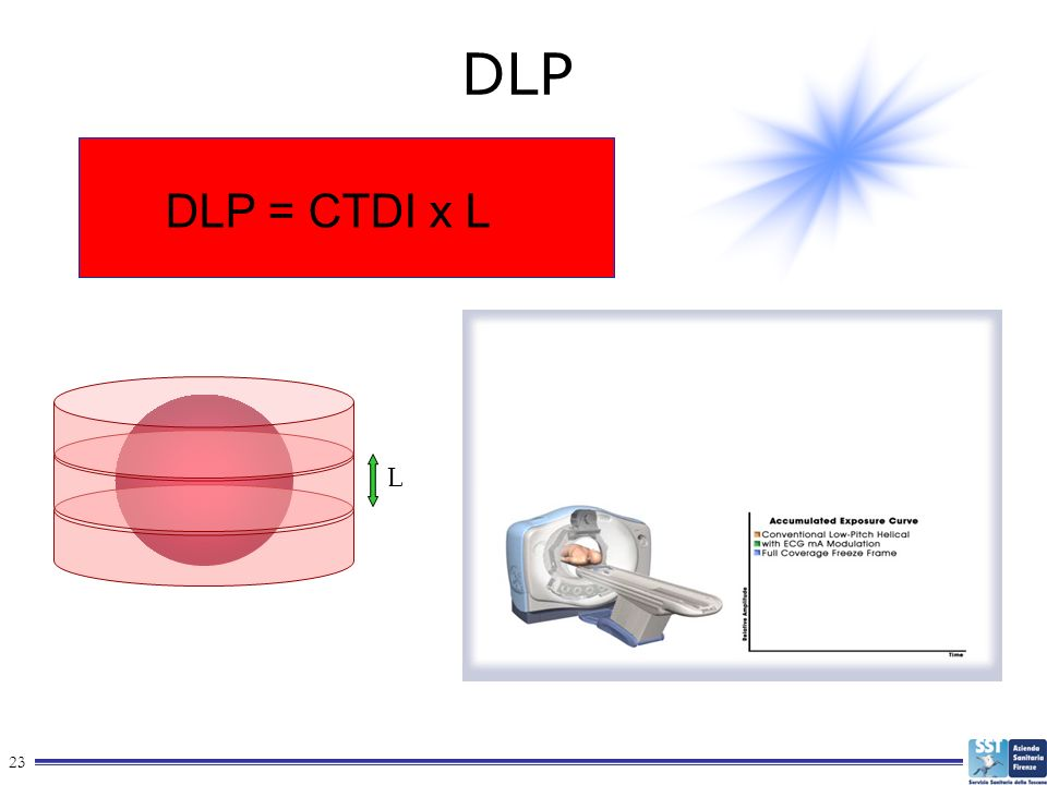 DLP DLP = CTDI x L L This side outlines possible improvements enabled by Freeze frame