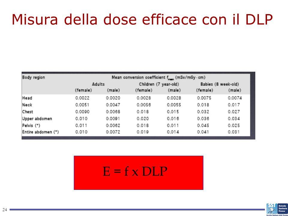 Misura della dose efficace con il DLP