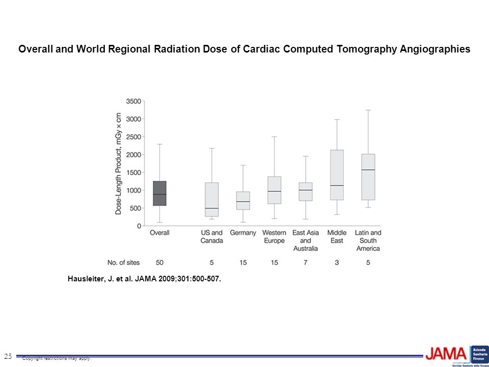 Overall and World Regional Radiation Dose of Cardiac Computed Tomography Angiographies