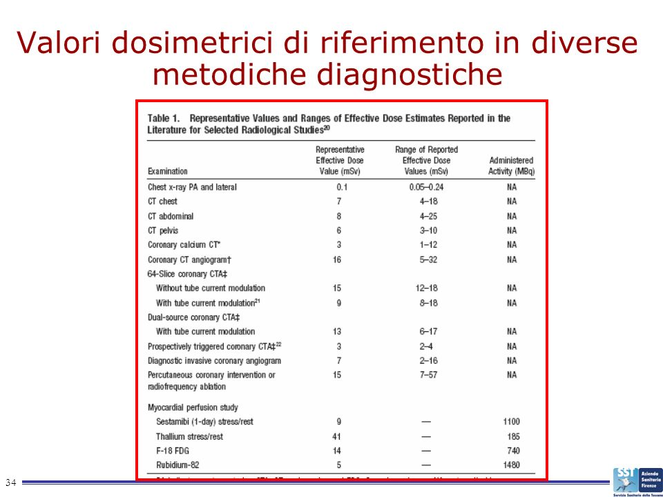 Valori dosimetrici di riferimento in diverse metodiche diagnostiche