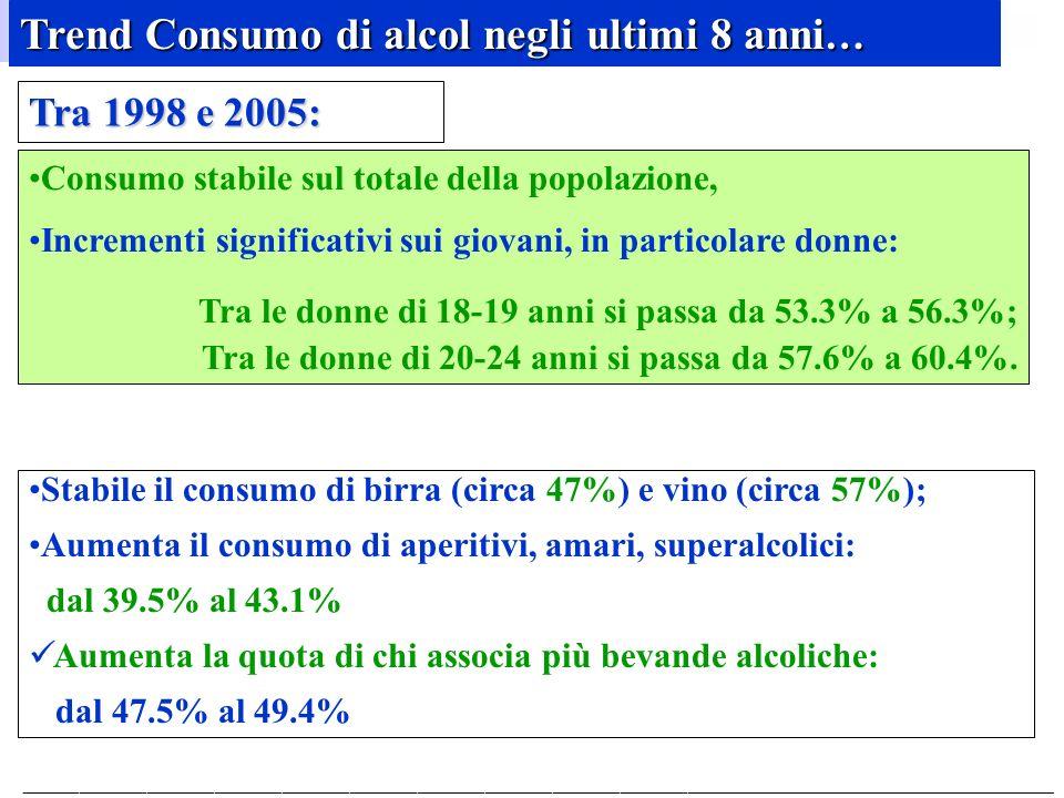 Trend Consumo di alcol negli ultimi 8 anni…