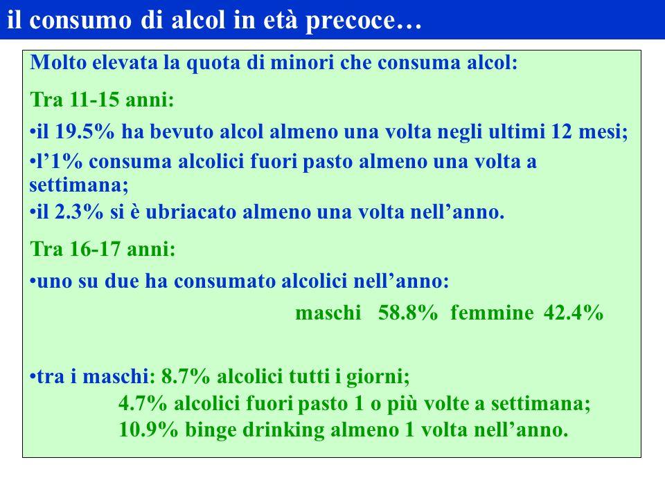 il consumo di alcol in età precoce…