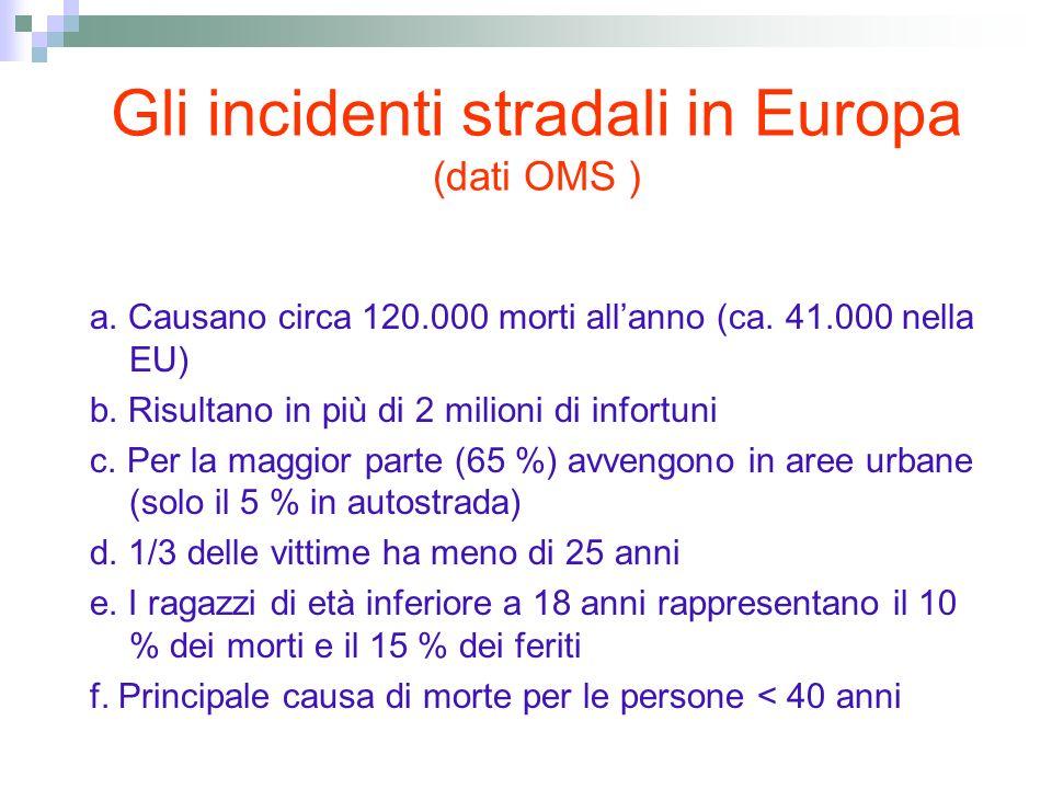 Gli incidenti stradali in Europa (dati OMS )