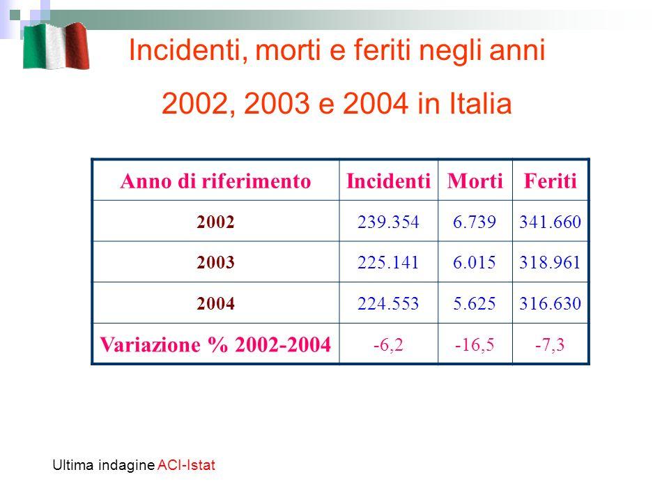 Incidenti, morti e feriti negli anni 2002, 2003 e 2004 in Italia