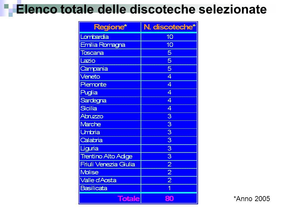 Elenco totale delle discoteche selezionate