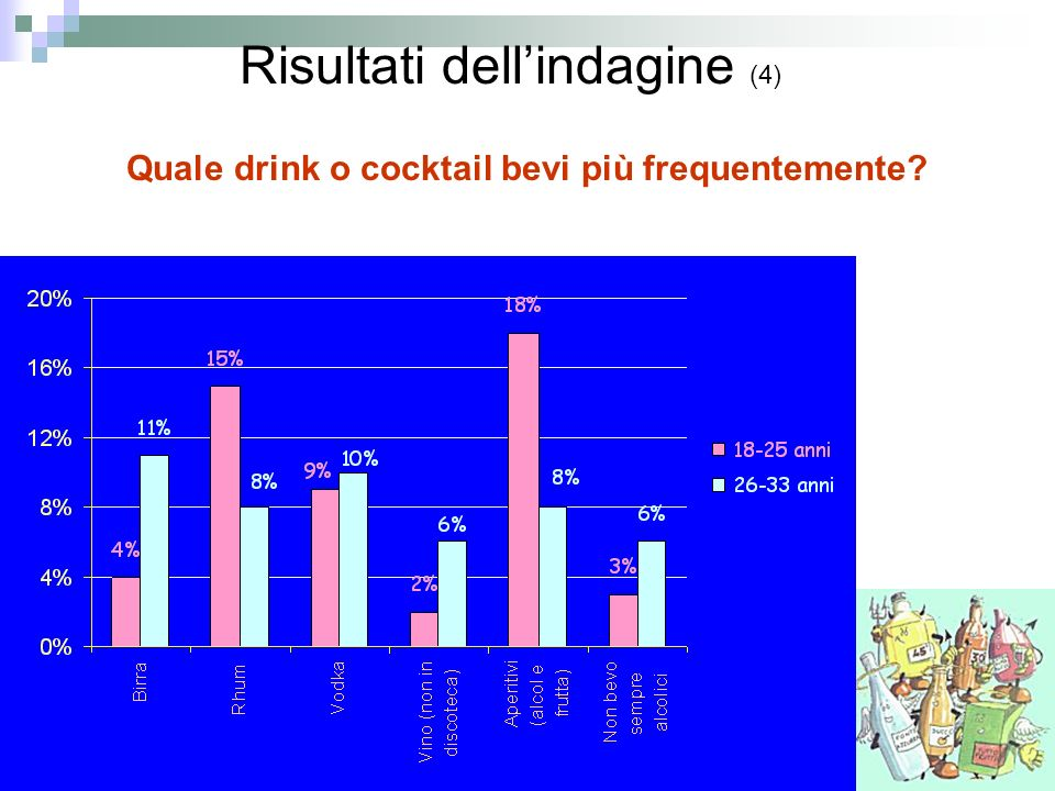 Quale drink o cocktail bevi più frequentemente