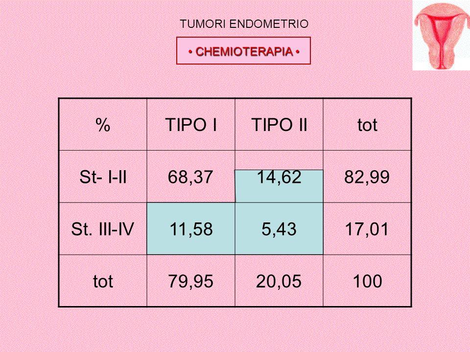 % TIPO I TIPO II tot St- I-II 68,37 14,62 82,99 St. III-IV 11,58 5,43