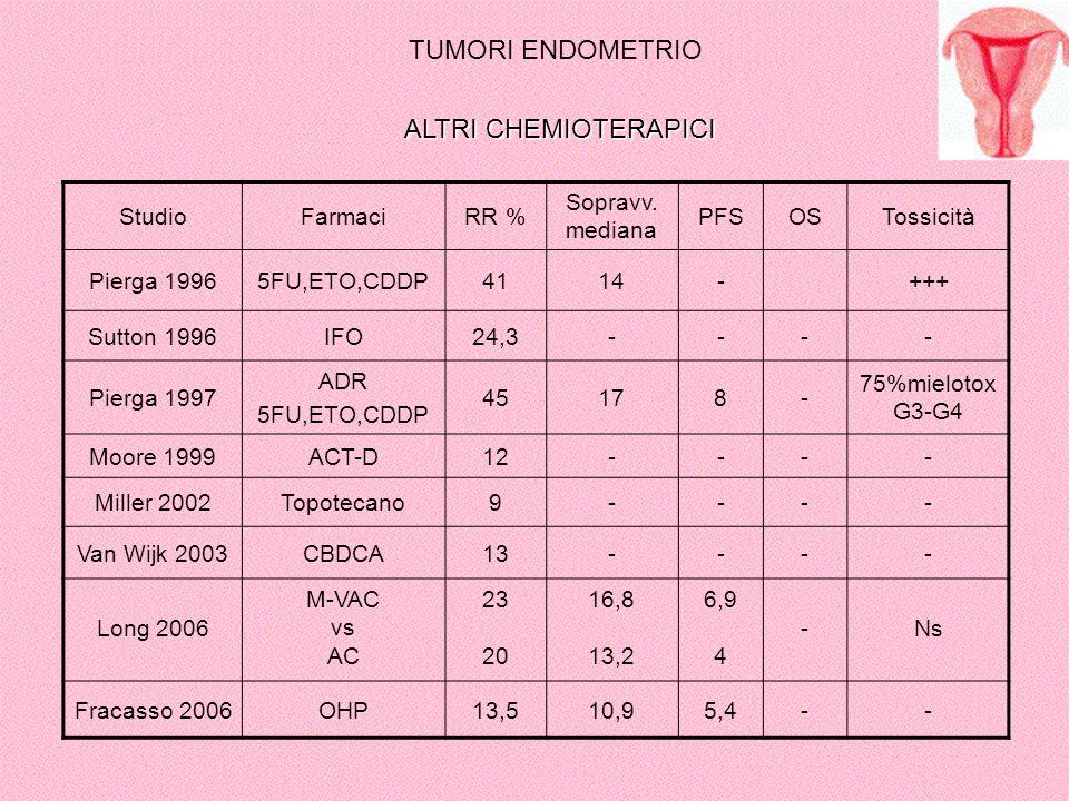 TUMORI ENDOMETRIO ALTRI CHEMIOTERAPICI Studio Farmaci RR %