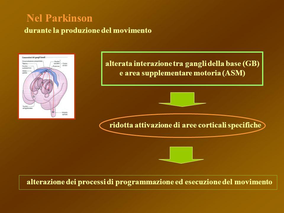 alterata interazione tra gangli della base (GB)