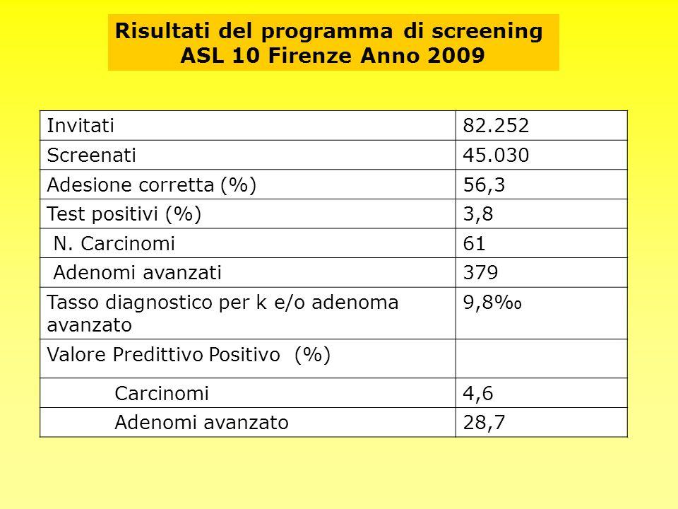 Risultati del programma di screening