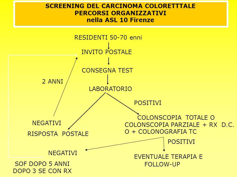 SCREENING DEL CARCINOMA COLORETTTALE PERCORSI ORGANIZZATIVI