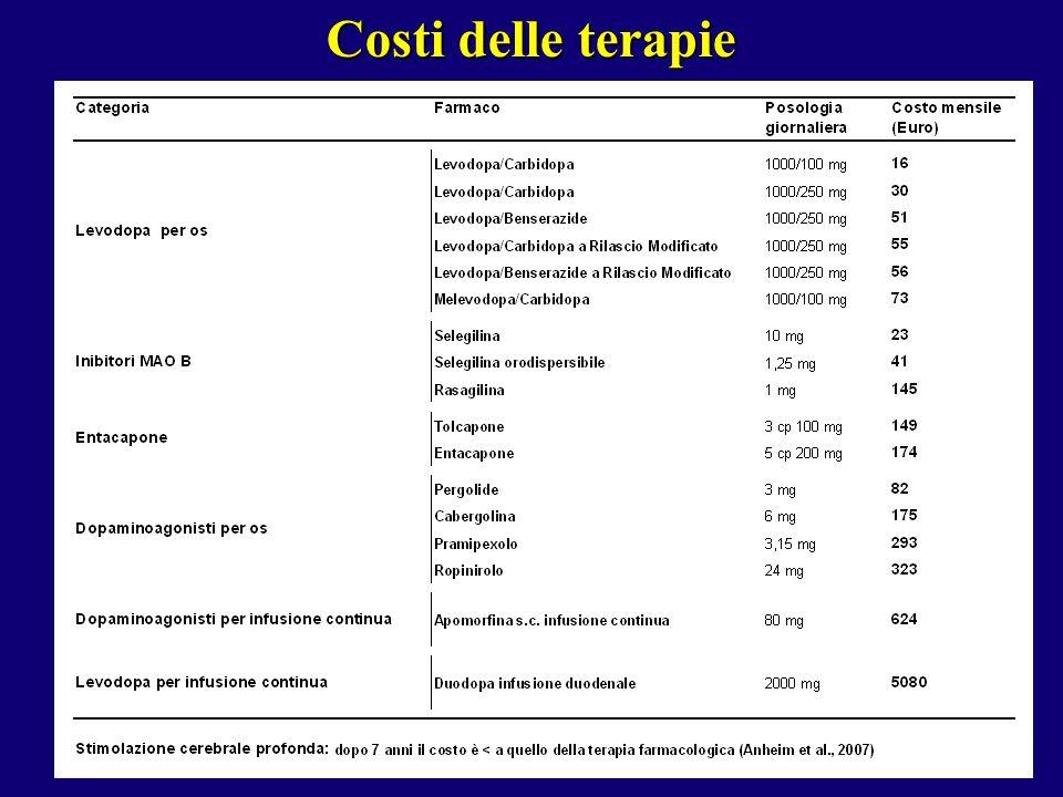 Costi delle terapie