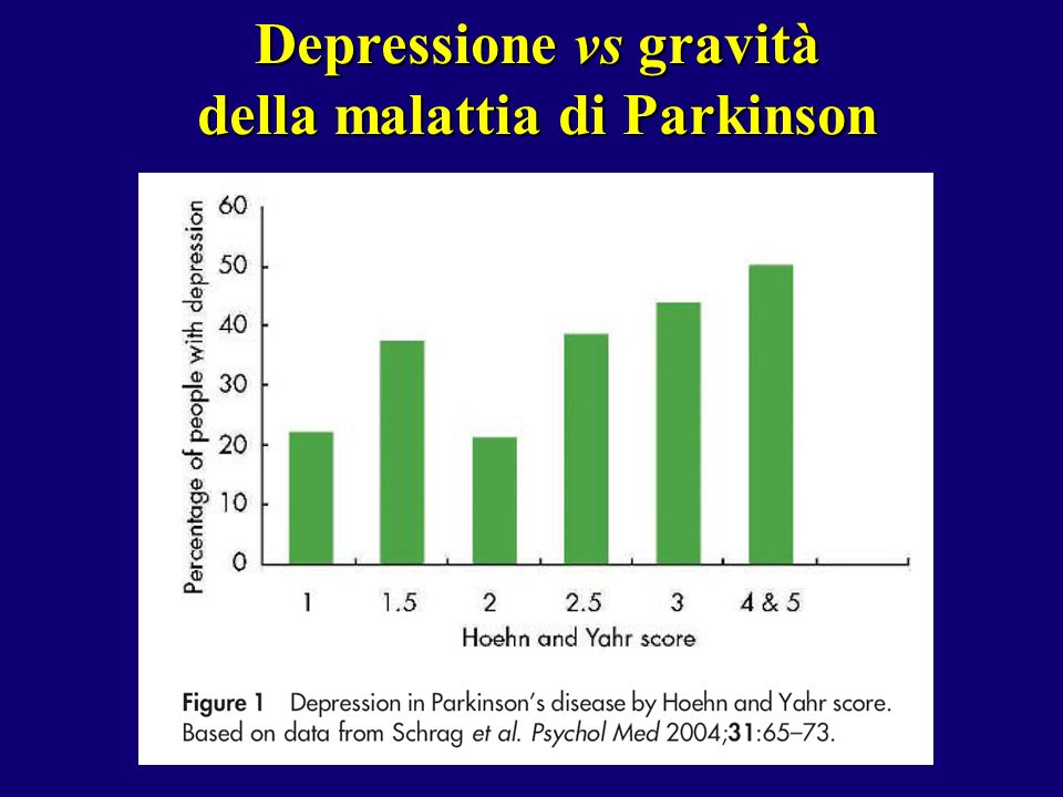 Depressione vs gravità della malattia di Parkinson