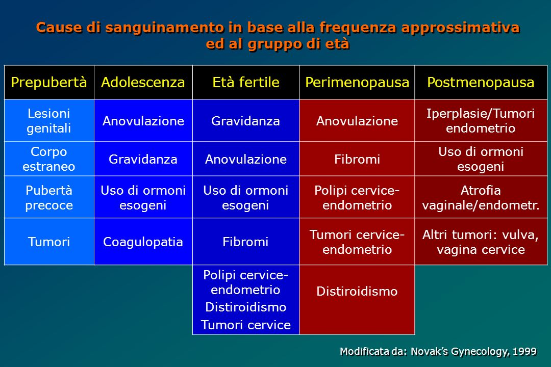 Cause di sanguinamento in base alla frequenza approssimativa