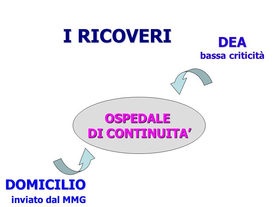 I RICOVERI DEA DOMICILIO OSPEDALE DI CONTINUITA' inviato dal MMG