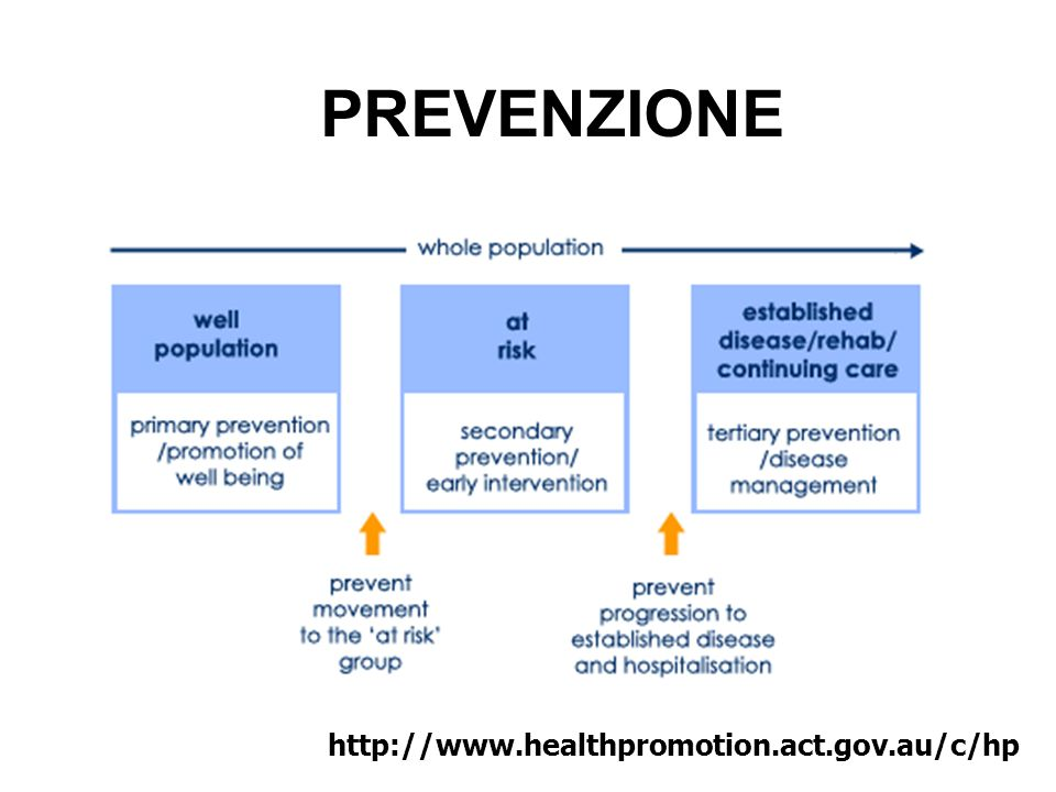 PREVENZIONE http://www.healthpromotion.act.gov.au/c/hp