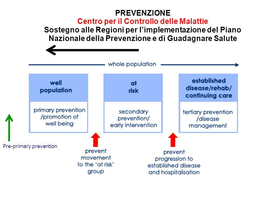 PREVENZIONE Centro per il Controllo delle Malattie Sostegno alle Regioni per l'implementazione del Piano Nazionale della Prevenzione e di Guadagnare Salute