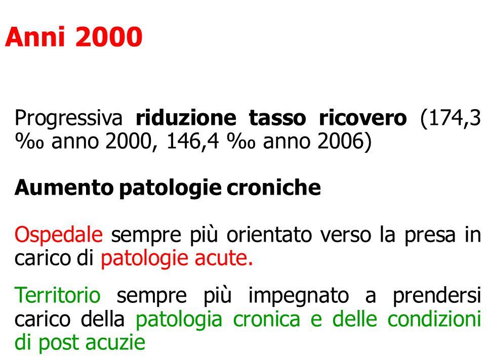 Anni 2000 Progressiva riduzione tasso ricovero (174,3 ‰ anno 2000, 146,4 ‰ anno 2006) Aumento patologie croniche.
