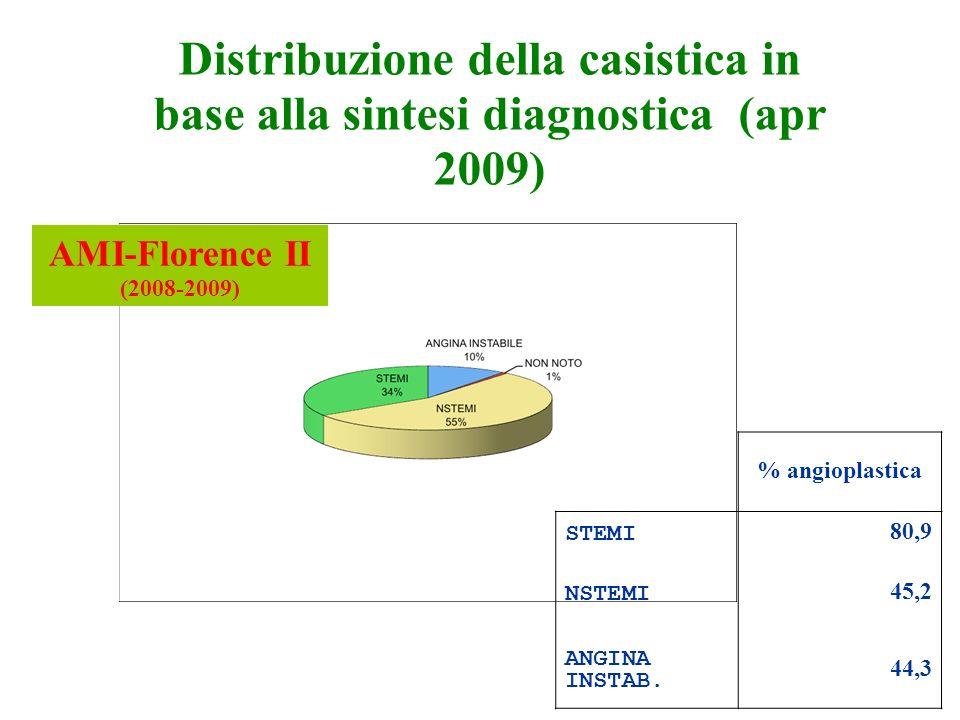 12/06/09 Distribuzione della casistica in base alla sintesi diagnostica (apr 2009) AMI-Florence II (2008-2009)