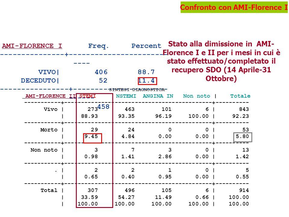 AMI-FLORENCE I Freq. Percent