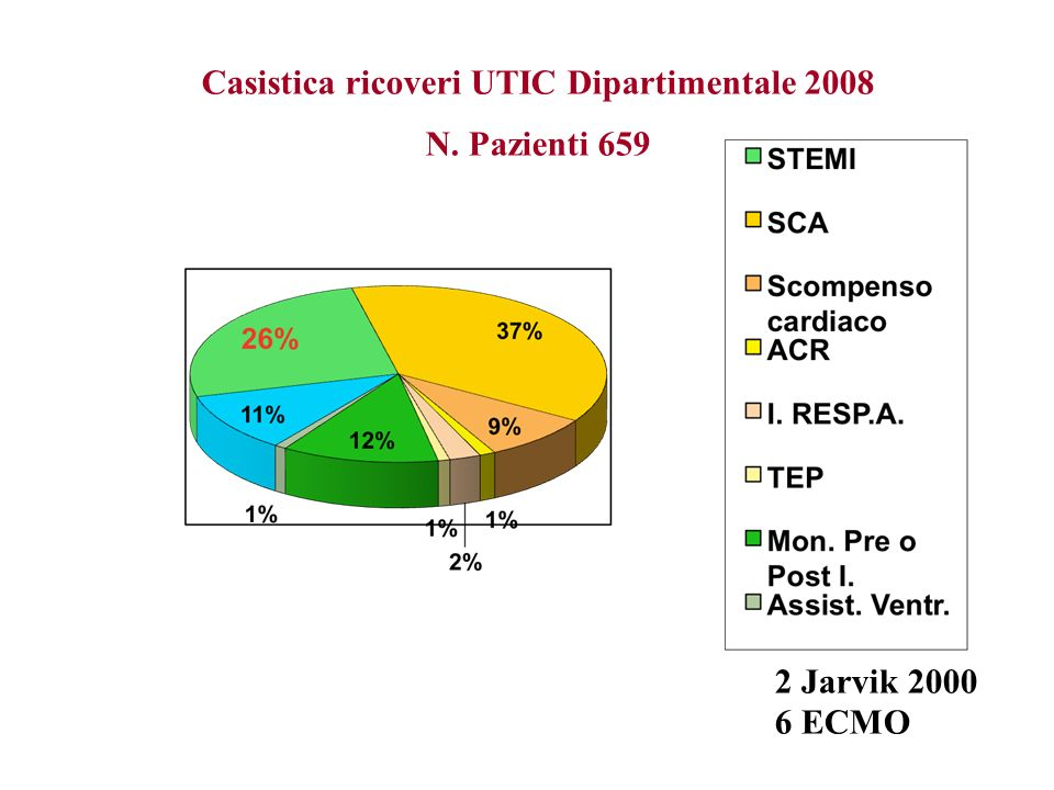 Casistica ricoveri UTIC Dipartimentale 2008