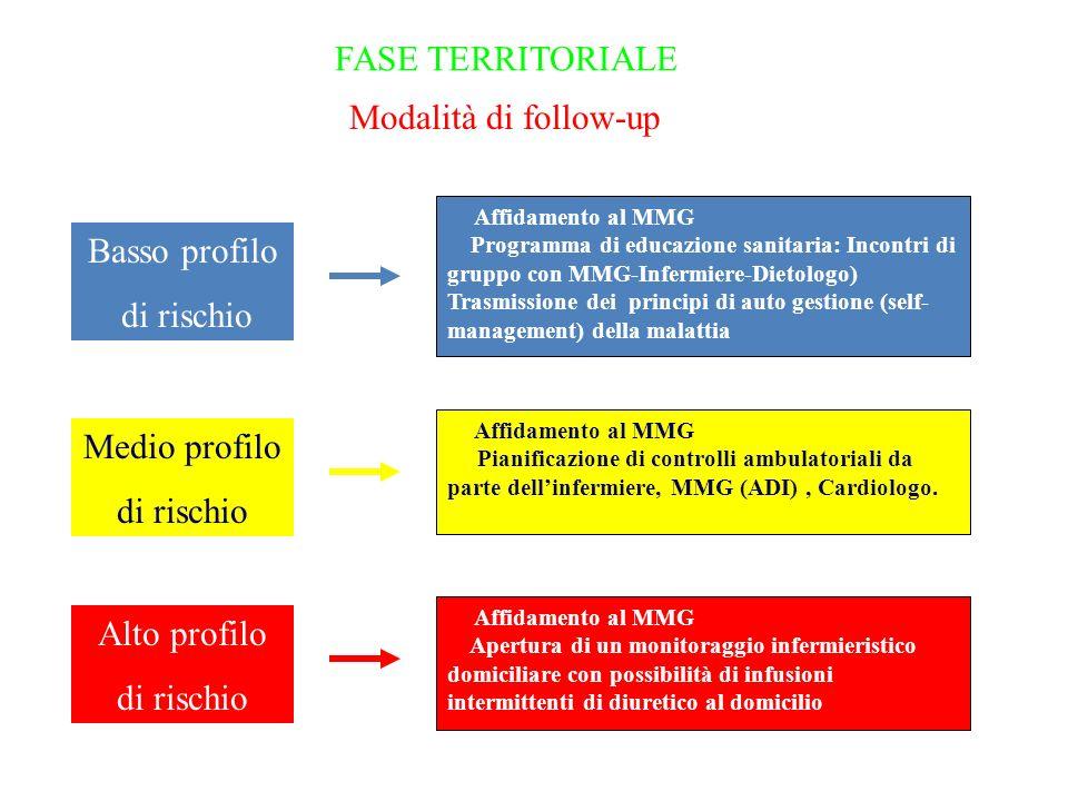 FASE TERRITORIALE Modalità di follow-up Basso profilo di rischio
