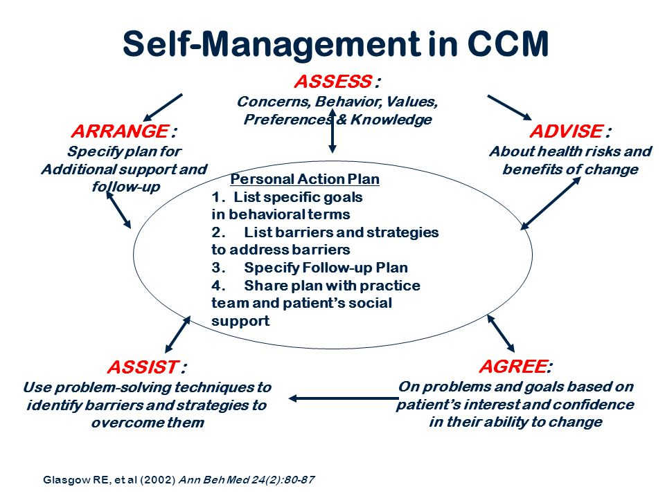 Self-Management in CCM
