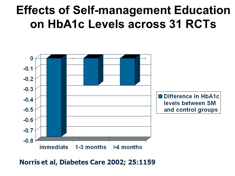 Effects of Self-management Education on HbA1c Levels across 31 RCTs