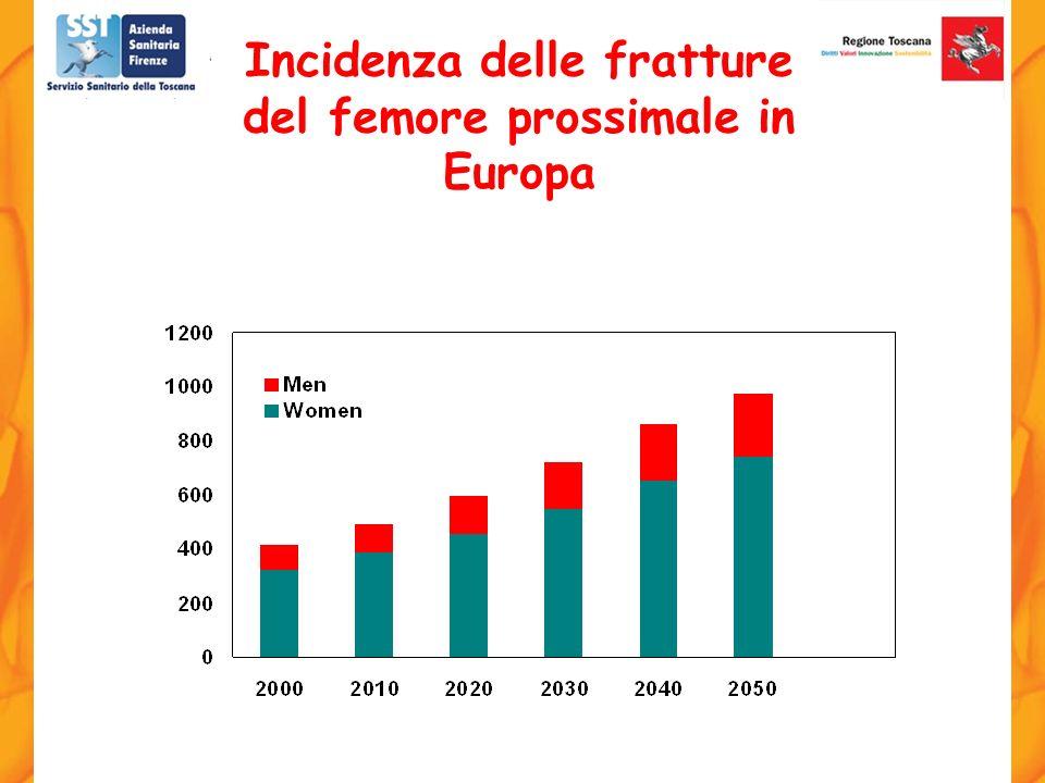 Incidenza delle fratture del femore prossimale in Europa