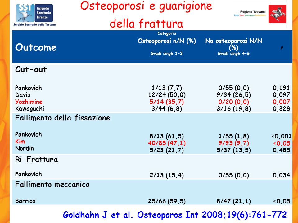 Osteoporosi e guarigione della frattura