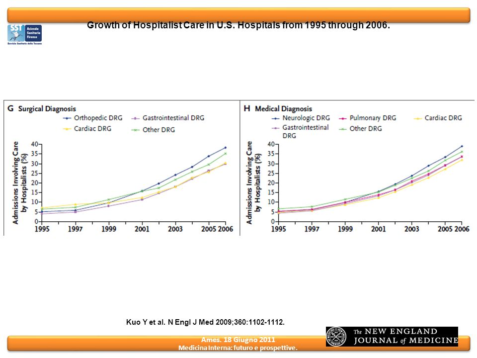 Growth of Hospitalist Care in U.S. Hospitals from 1995 through 2006.