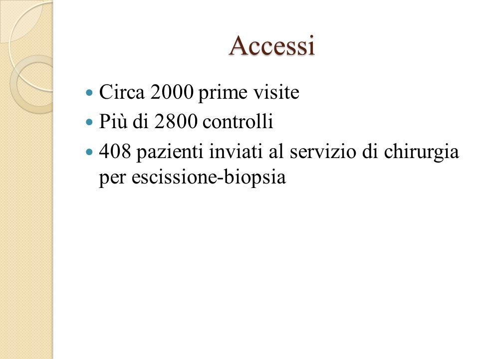 Accessi Circa 2000 prime visite Più di 2800 controlli
