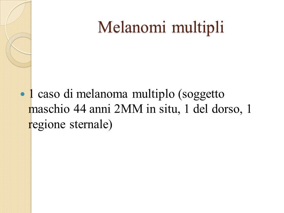 Melanomi multipli 1 caso di melanoma multiplo (soggetto maschio 44 anni 2MM in situ, 1 del dorso, 1 regione sternale)