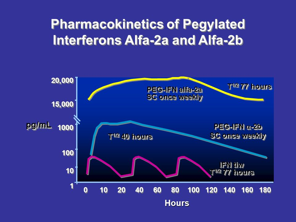 Pharmacokinetics of Pegylated Interferons Alfa-2a and Alfa-2b