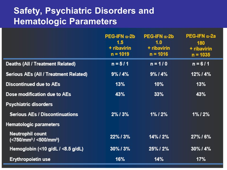 Safety, Psychiatric Disorders and Hematologic Parameters