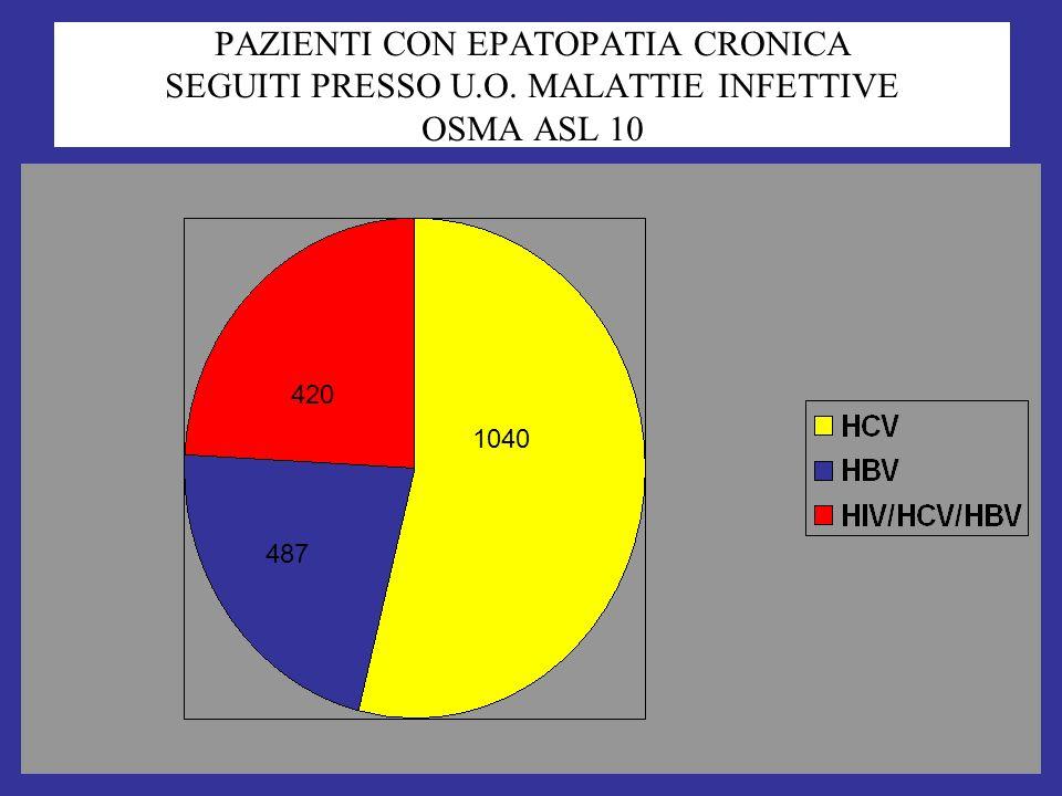 PAZIENTI CON EPATOPATIA CRONICA SEGUITI PRESSO U. O