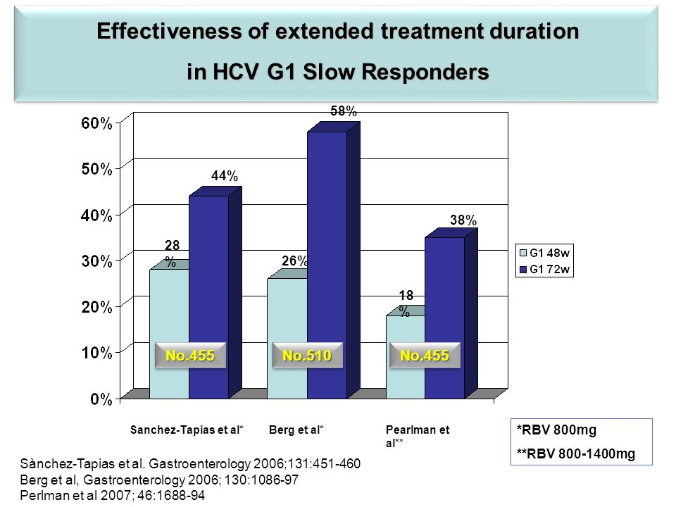 Effectiveness of extended treatment duration in HCV G1 Slow Responders