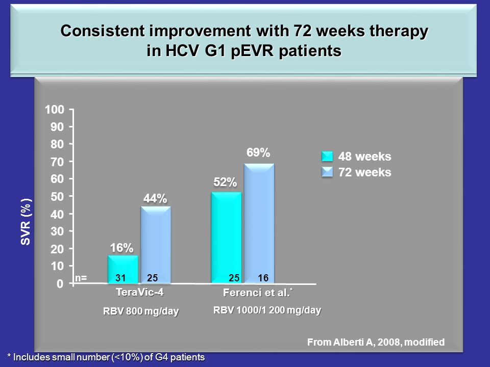 Consistent improvement with 72 weeks therapy in HCV G1 pEVR patients