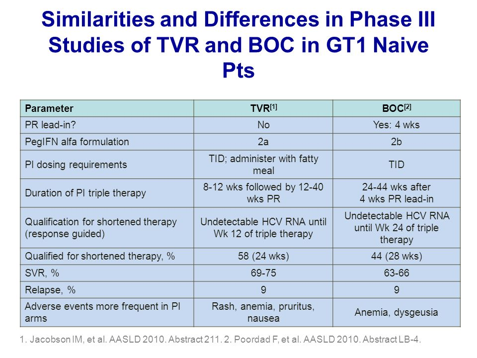 Similarities and Differences in Phase III Studies of TVR and BOC in GT1 Naive Pts