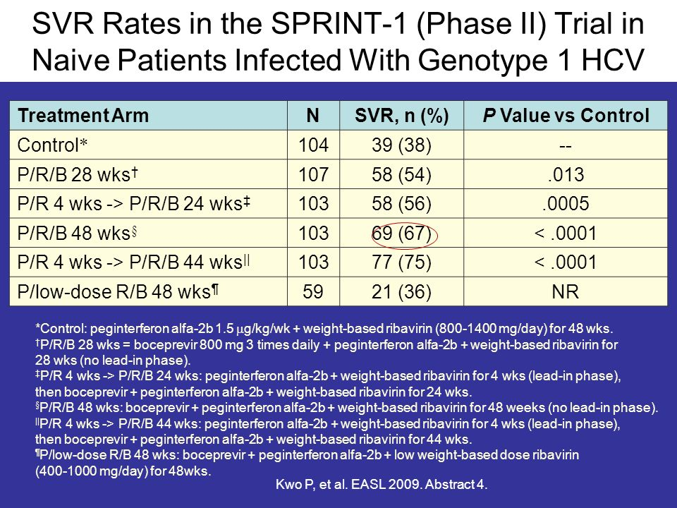 SVR Rates in the SPRINT-1 (Phase II) Trial in Naive Patients Infected With Genotype 1 HCV