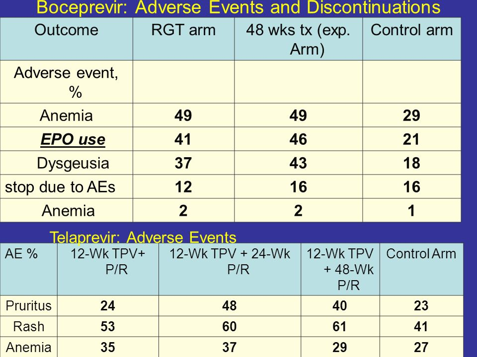 Boceprevir: Adverse Events and Discontinuations
