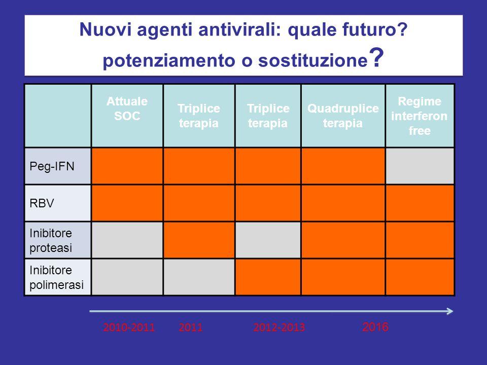 Nuovi agenti antivirali: quale futuro potenziamento o sostituzione
