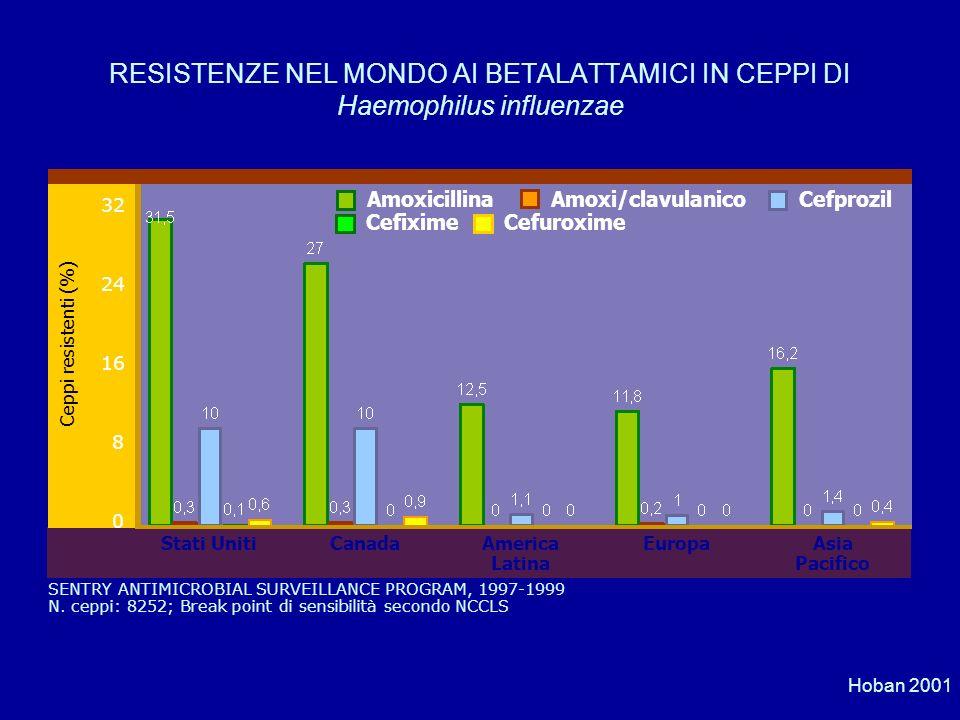 RESISTENZE NEL MONDO AI BETALATTAMICI IN CEPPI DI Haemophilus influenzae